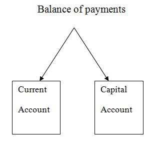 balance of payments bangladesh Balance of payments (bop) accounts is an accounting record of all monetary transactions between a country and the rest of the world bangladesh is not different so the improvement of its economy also depends on the performance of its bop.