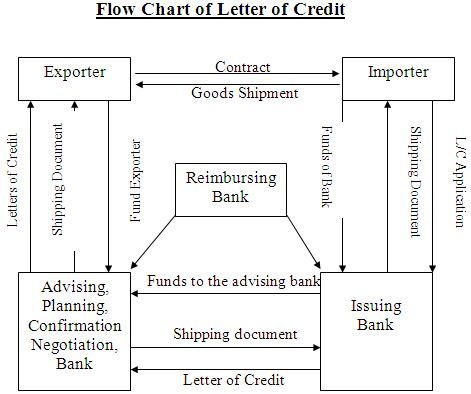Selaction process in ific bank
