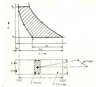 figure : cylinder and piston mechanism and p-v diagram of a reciprocating  compressor