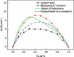 Temperature Dependence of the Self-Diffusion Coefficient of liquid Fe.