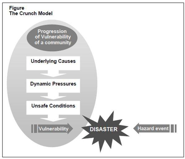 Assignment On Disaster Management