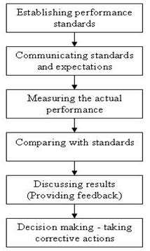 """managerial problems with the performance review process References 1 bs chakravarthy and y doz, """"strategy process research: focusing on corporate self-renewal,"""" strategic management journal, volume 13, special."""
