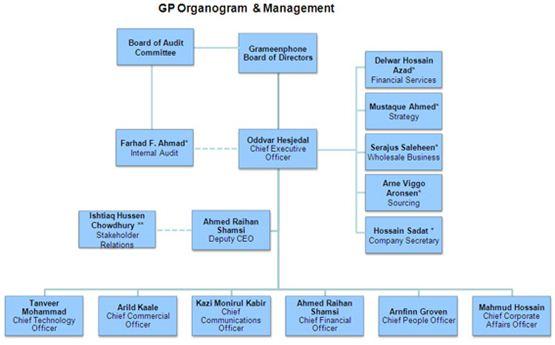 Organizational structure grameen phone