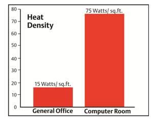 heat density
