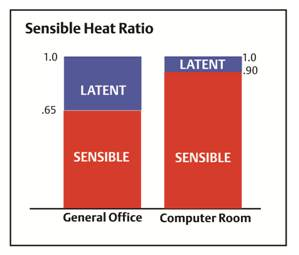 heat ratio