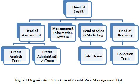 Dissertation on credit risk management in banks