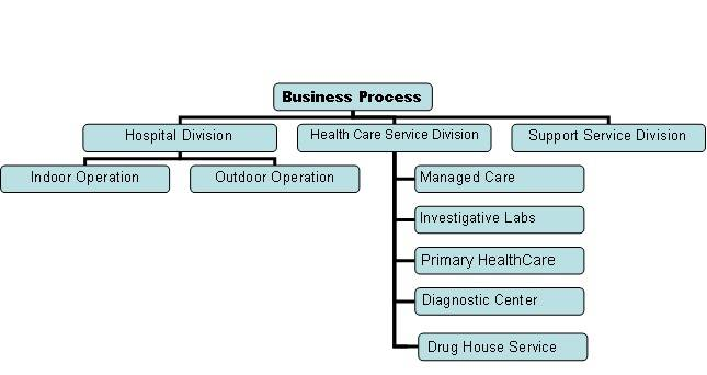 computer aided hospital management system
