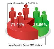 Present Scenario of SME of Bank