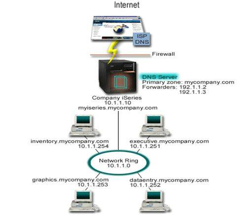 intenet module