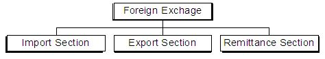 Foreign Exchange Operation of Mutual Trust Bank - Assignment Point