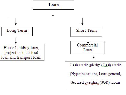 commercial paper short term financing