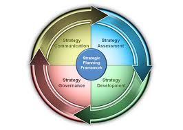 Business Strategy Development.