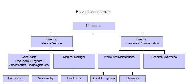 organizationall