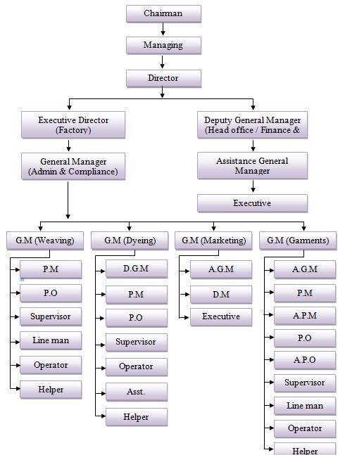 hrm practices in garment of bangladesh Hence, it is essential for every organization to adopt the human resource management practices in the administration this paper also analyzes the human resource management in textile industry (proquest:  denotes formulae omitted.