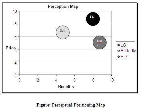 Case Study on Elixir Air Purifier Marketing - Assignment Point