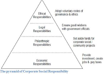 corporate social responsibility in the bangladesh banking sector Corporate social responsibility (csr) is now not a matter of the developed countries only but it is getting increased attention in developing countries like bangladesh also.