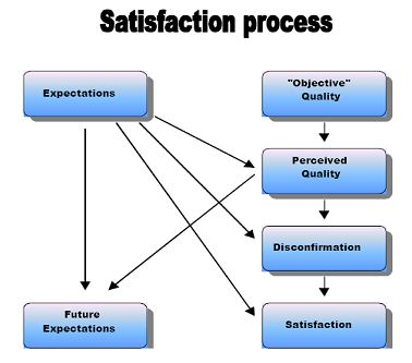 Essay writing on customer satisfaction