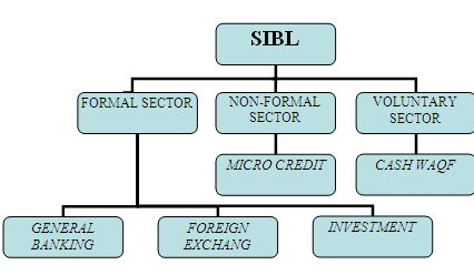 general banking and performance analysis of sibl This is a descriptive report on premier bank ltd that mentions the activities of general banking and other activities of the bank  annual performance report of .