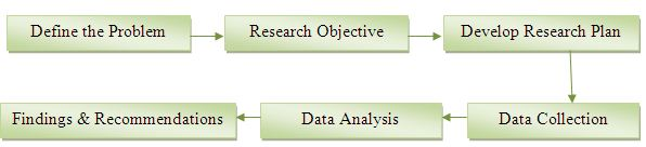 basic steps in preparing research paper