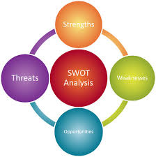 Swot Analysis of Janata Bank Limited