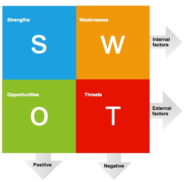swot analysis on compensation management A swot analysis (strengths/weaknesses/opportunities/threats) revealed the practice was innovative and performing cutting-edge procedures in two first class that no other pain management practice in the area was aggressively marketing to employers, self-insurers, and other workers' compensation representatives.