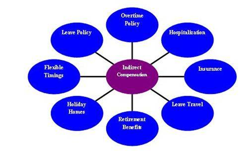 term paper compensation management