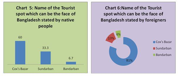 "thesis bangladesh tourism development Bangladesh tourism thesis uploaded by acb562 save  bangladesh tourism thesis for later  the importance of tourism can be considered as a major source of revenue and can play an important role in the economic development of bangladesh ""tourism is widely seen as an important potential contributor to economic and social development in."