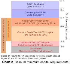 Managing the Composition of Capital as per Basel II in Bangladesh