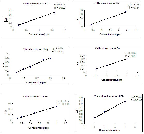 Calibration curves3