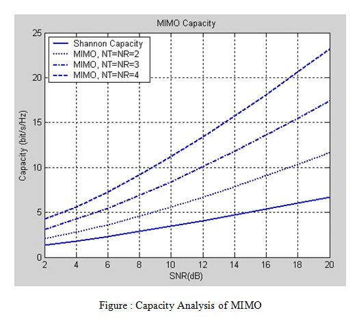 Capacity Analysis of MIMO