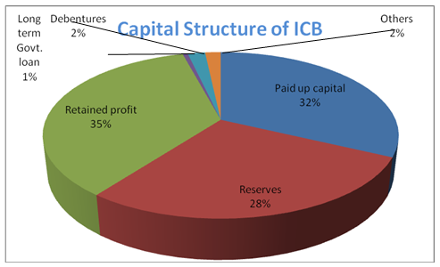 capital structure patterns Making capital structure support strategy the issue is more nuanced than some pundits suggest in theory, it may be possible to reduce capital structure to a financial calculation to get the most tax benefits by favoring debt, for example, or to boost earnings per share superficially through share buybacks.