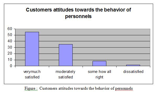 Customers attitudes