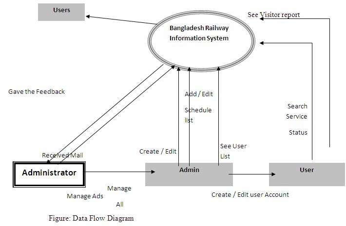 information system of bangladesh railway