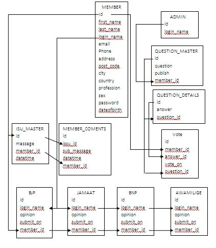 Database Relation Ship