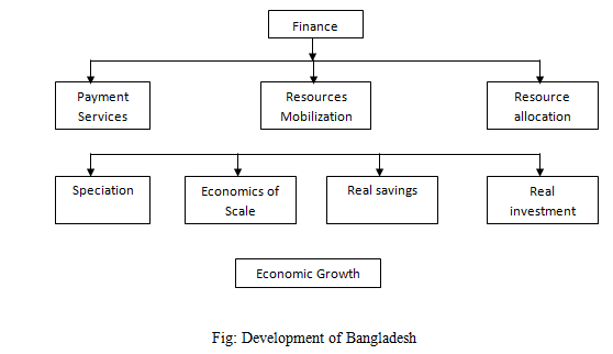 Development of Bangladesh