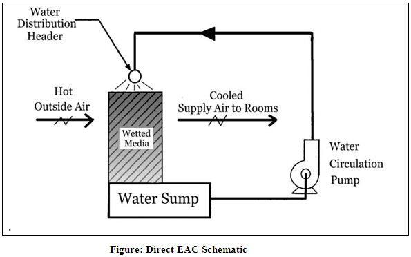 Direct EAC Schematic