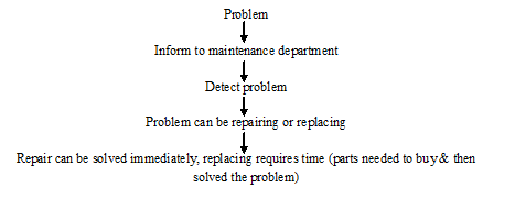 Flowchart of maintenance