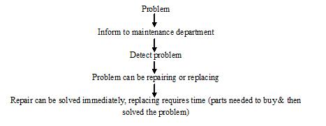 Flowchart of maintenance