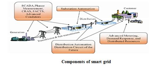 Study of Smart Grid And Its Potential