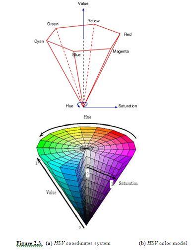 HSV coordinates system & HSV color model