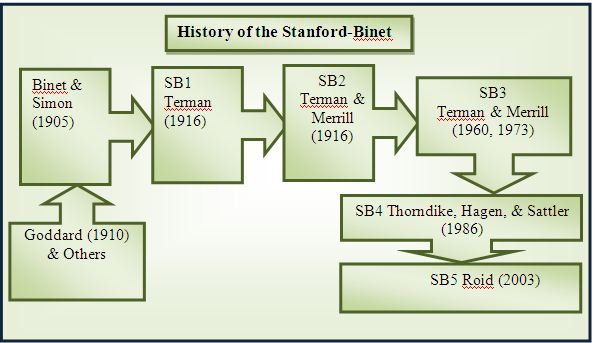 History of the Stanford-Binet