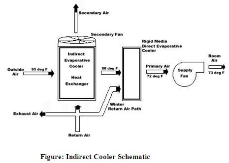 Indirect Cooler Schematic