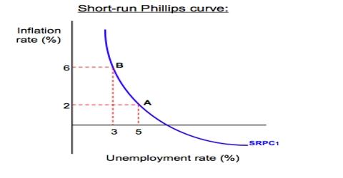 Inflation – Unemployment