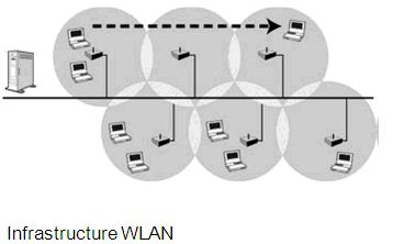 Infrastructure WLAN