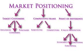 Require for Effective Market Positioning