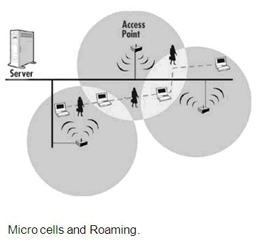 Micro cells and Roaming.