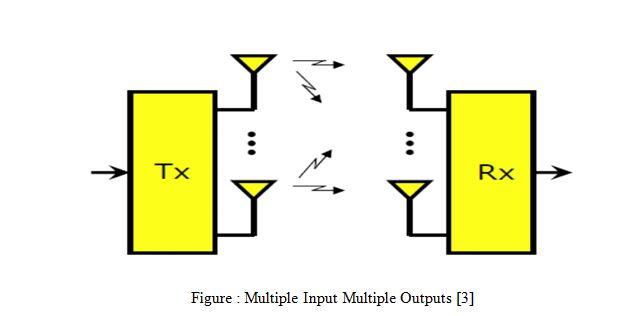 Multiple Input