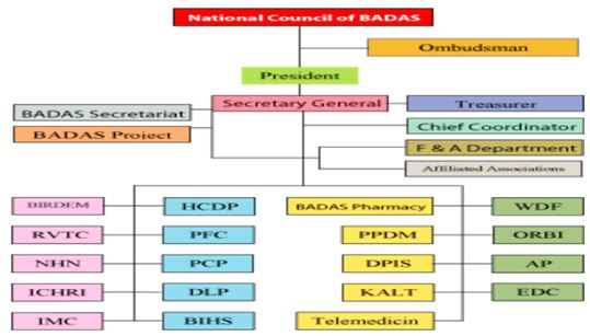 National council