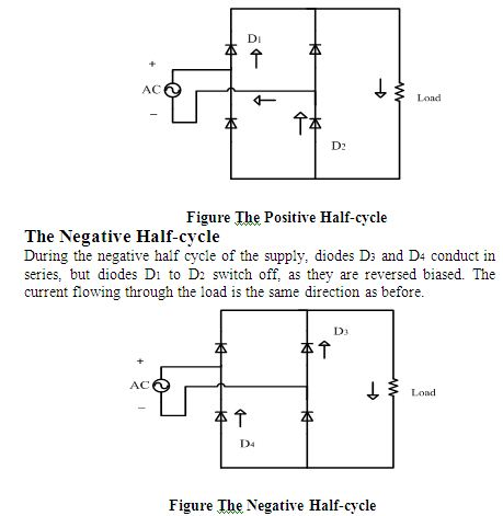 Positive asnd negative Half-cycle