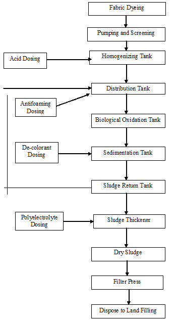 Process Flow chart of Biological Effluent Treatment Plant